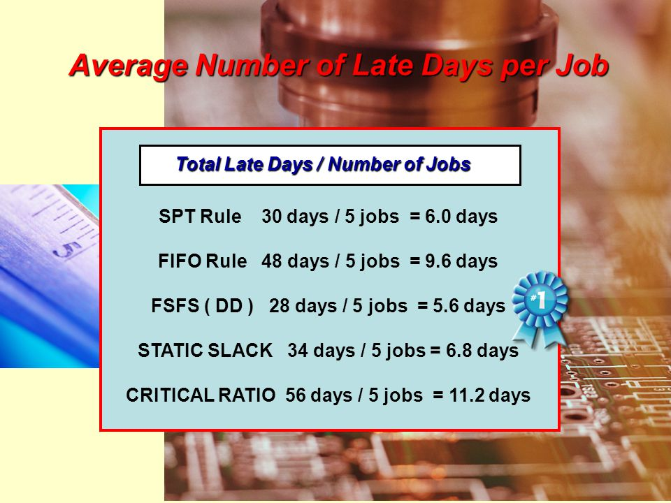 Average Number of Late Days per Job SPT Rule 30 days / 5 jobs = 6.0 days FIFO Rule 48 days / 5 jobs = 9.6 days FSFS ( DD ) 28 days / 5 jobs = 5.6 days STATIC SLACK 34 days / 5 jobs = 6.8 days CRITICAL RATIO 56 days / 5 jobs = 11.2 days Total Late Days / Number of Jobs