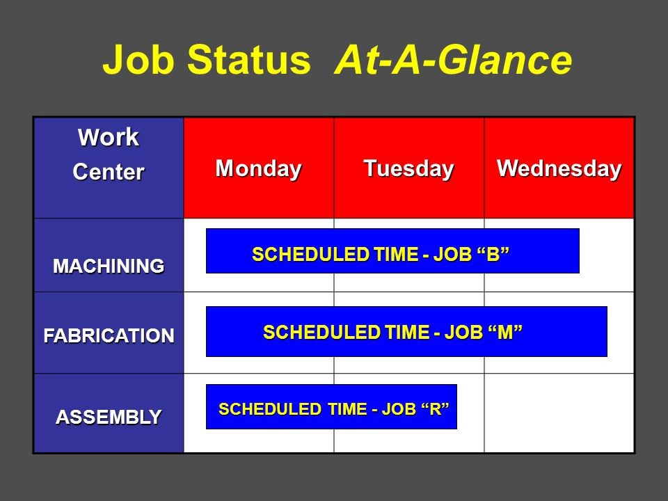Job Status At-A-Glance W ork CenterMondayTuesdayWednesday MACHINING FABRICATION ASSEMBLY SCHEDULED TIME - JOB B SCHEDULED TIME - JOB M SCHEDULED TIME - JOB R