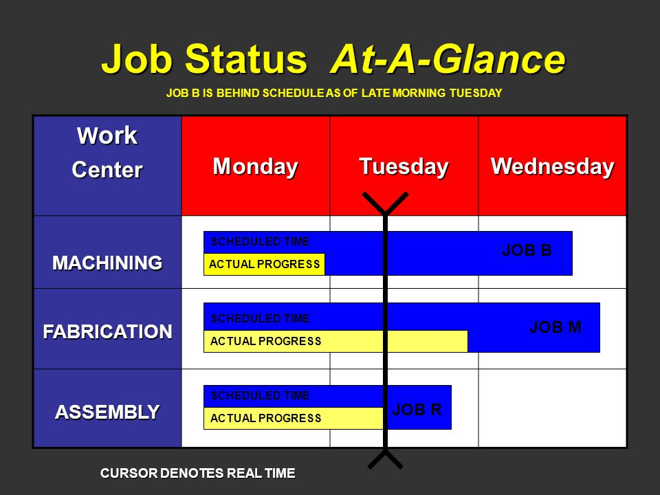Job Status At-A-Glance W ork CenterMondayTuesdayWednesday MACHINING FABRICATION ASSEMBLY CURSOR DENOTES REAL TIME ACTUAL PROGRESS JOB B JOB M JOB R SCHEDULED TIME JOB B IS BEHIND SCHEDULE AS OF LATE MORNING TUESDAY