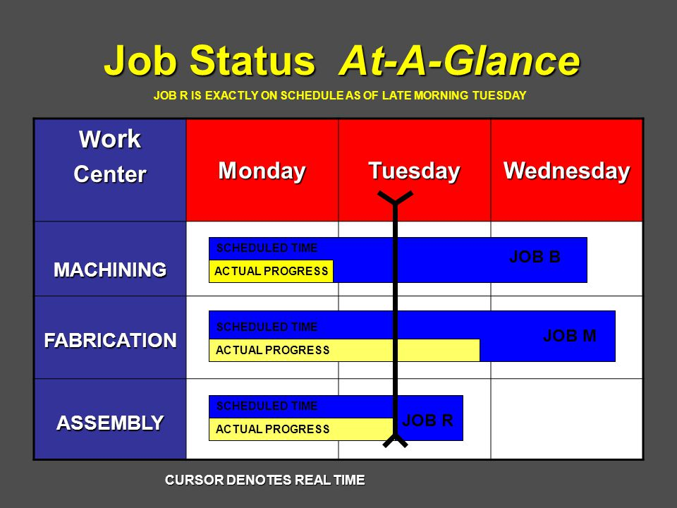 Job Status At-A-Glance W ork CenterMondayTuesdayWednesday MACHINING FABRICATION ASSEMBLY CURSOR DENOTES REAL TIME ACTUAL PROGRESS JOB B JOB M JOB R SCHEDULED TIME JOB R IS EXACTLY ON SCHEDULE AS OF LATE MORNING TUESDAY