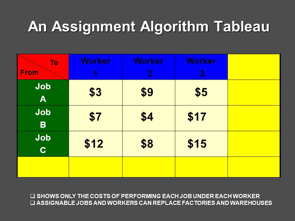 An Assignment Algorithm Tableau Worker 1 Worker 2 Worker 3 Job A Job B Job C $3 $4 $9 $7 $12$15 $17 $8 $5 From To  SHOWS ONLY THE COSTS OF PERFORMING EACH JOB UNDER EACH WORKER  ASSIGNABLE JOBS AND WORKERS CAN REPLACE FACTORIES AND WAREHOUSES