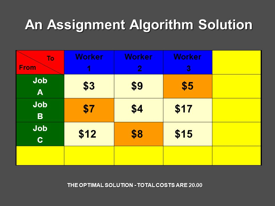 An Assignment Algorithm Solution Worker 1 Worker 2 Worker 3 Job A Job B Job C $3 $4 $9 $7 $12$15 $17 $8 $5 From To THE OPTIMAL SOLUTION - TOTAL COSTS ARE 20.00