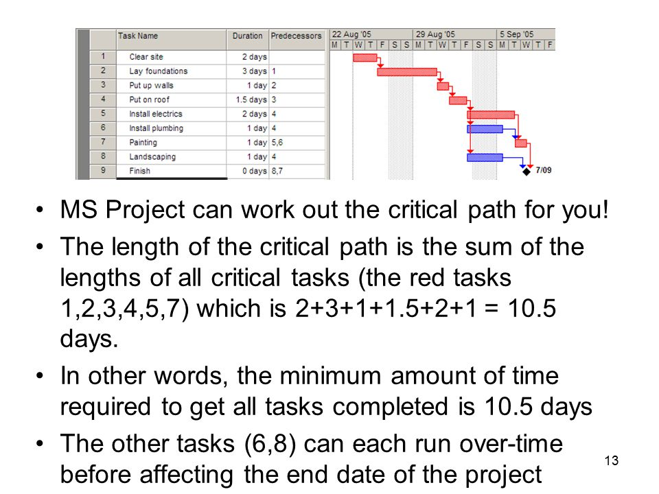 13 MS Project can work out the critical path for you.