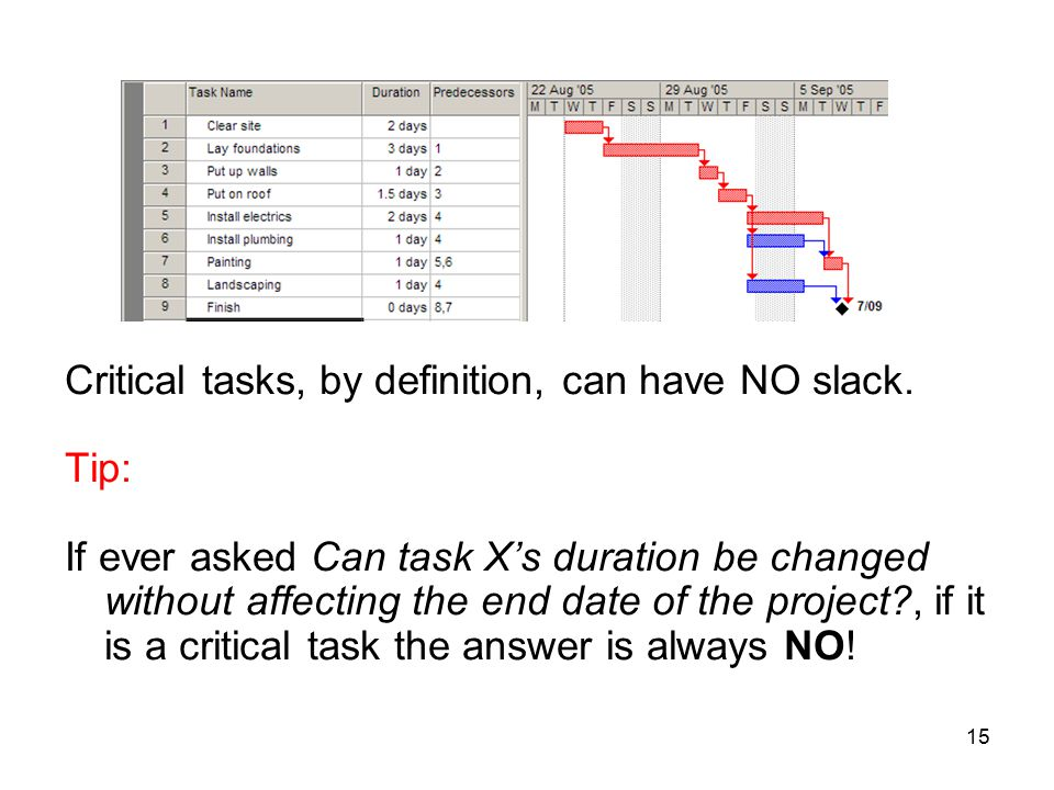 15 Critical tasks, by definition, can have NO slack. Tip: If ever asked Can task X's duration be changed without affecting the end date of the project
