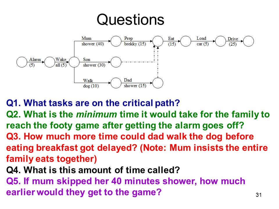 31 Questions Q1. What tasks are on the critical path.