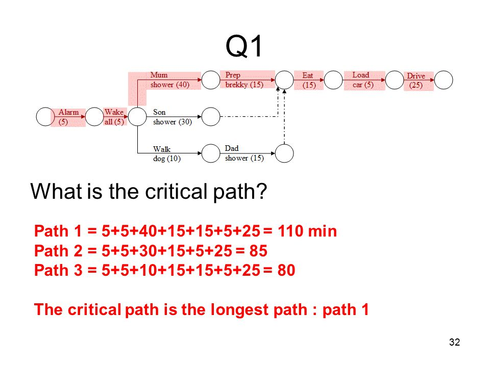 32 Q1 What is the critical path.