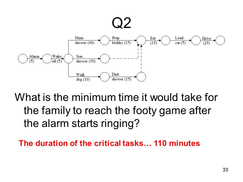 33 Q2 What is the minimum time it would take for the family to reach the footy game after the alarm starts ringing.