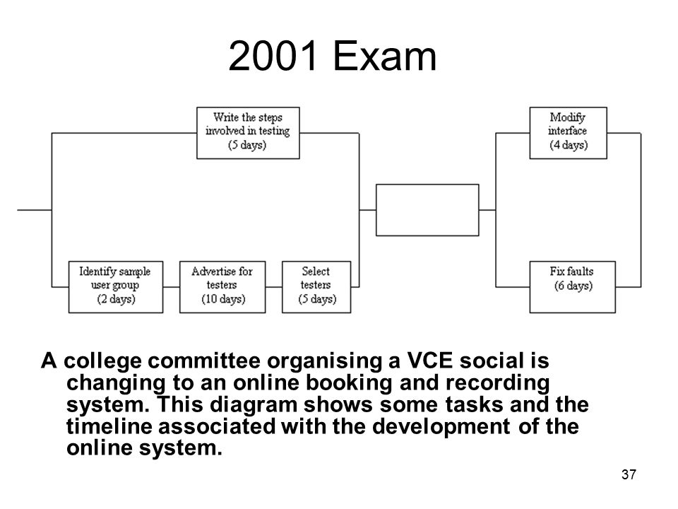 37 2001 Exam A college committee organising a VCE social is changing to an online booking and recording system. This diagram shows some tasks and the