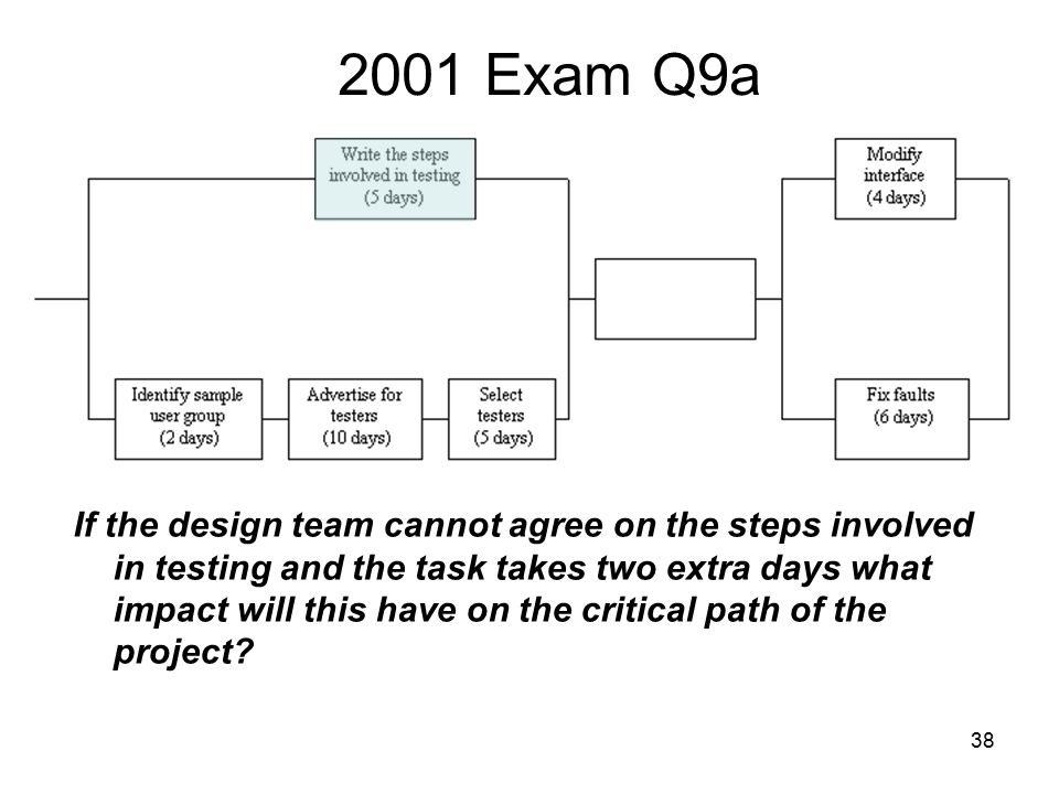 38 2001 Exam Q9a If the design team cannot agree on the steps involved in testing and the task takes two extra days what impact will this have on the critical path of the project?