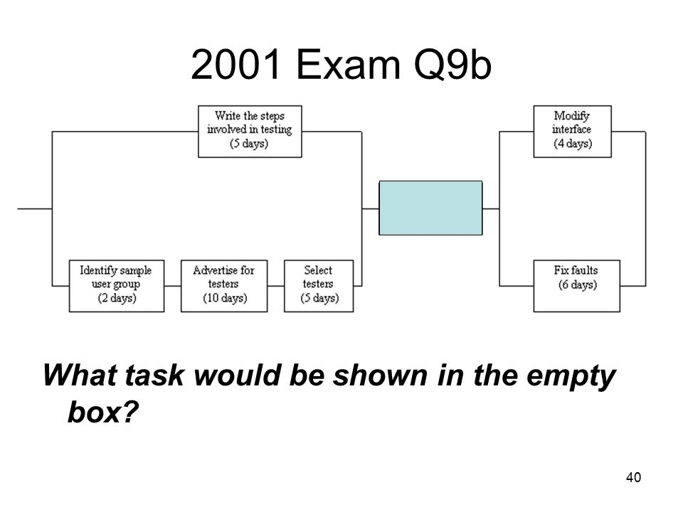 40 2001 Exam Q9b What task would be shown in the empty box