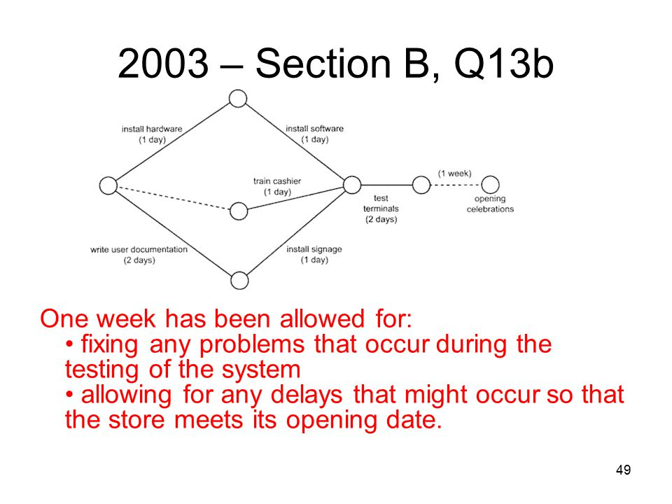 49 2003 – Section B, Q13b One week has been allowed for: fixing any problems that occur during the testing of the system allowing for any delays that might occur so that the store meets its opening date.