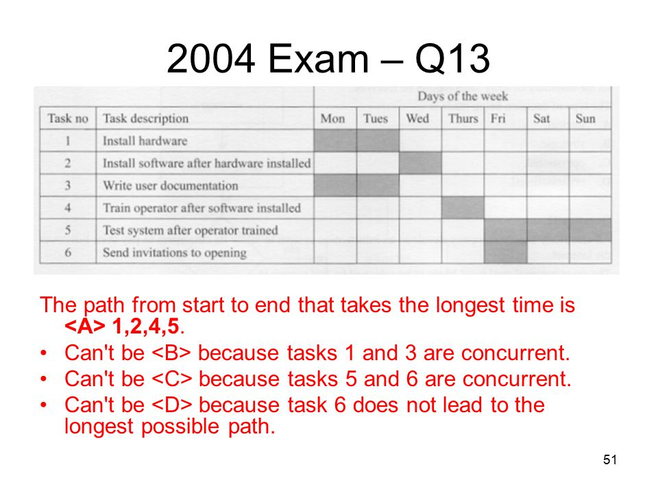 51 2004 Exam – Q13 The path from start to end that takes the longest time is 1,2,4,5. Can't be because tasks 1 and 3 are concurrent. Can't be because