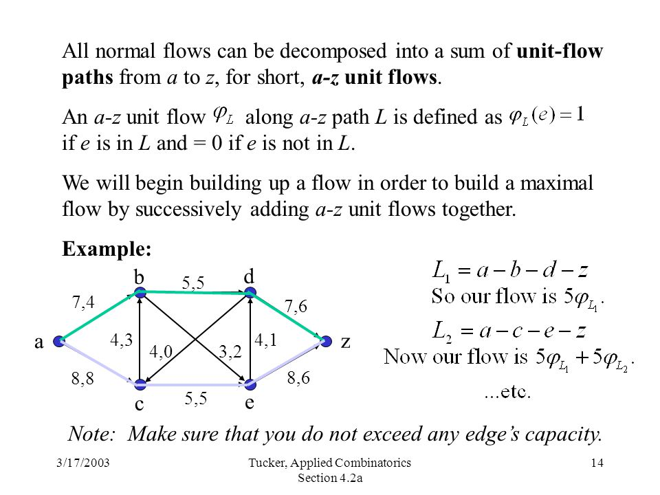 3/17/2003Tucker, Applied Combinatorics Section 4.2a 14 All normal flows can be decomposed into a sum of unit-flow paths from a to z, for short, a-z unit flows.