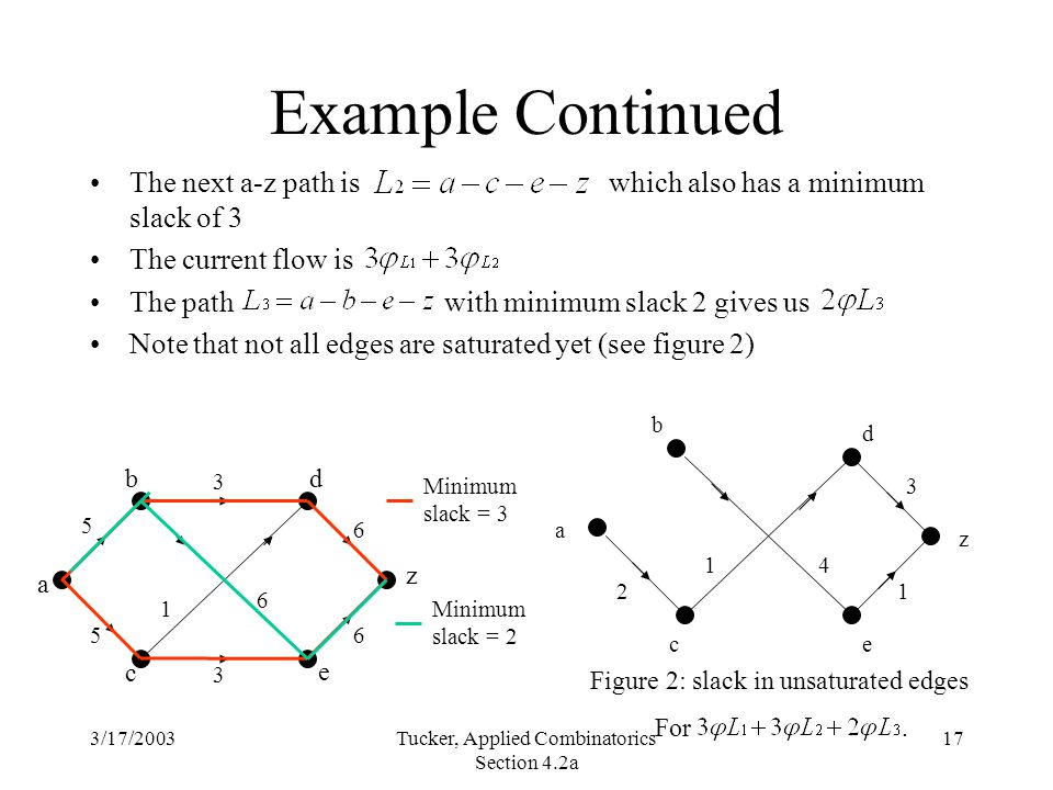3/17/2003Tucker, Applied Combinatorics Section 4.2a 17 a bd c e z 5 6 6 6 3 5 3 1 Example Continued The next a-z path is which also has a minimum slack of 3 The current flow is The path with minimum slack 2 gives us Note that not all edges are saturated yet (see figure 2) Minimum slack = 3 a 2 ec b d z 14 1 3 Figure 2: slack in unsaturated edges For.