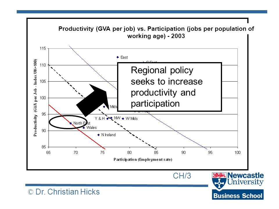 CH/3 © Dr. Christian Hicks Productivity (GVA per job) vs.