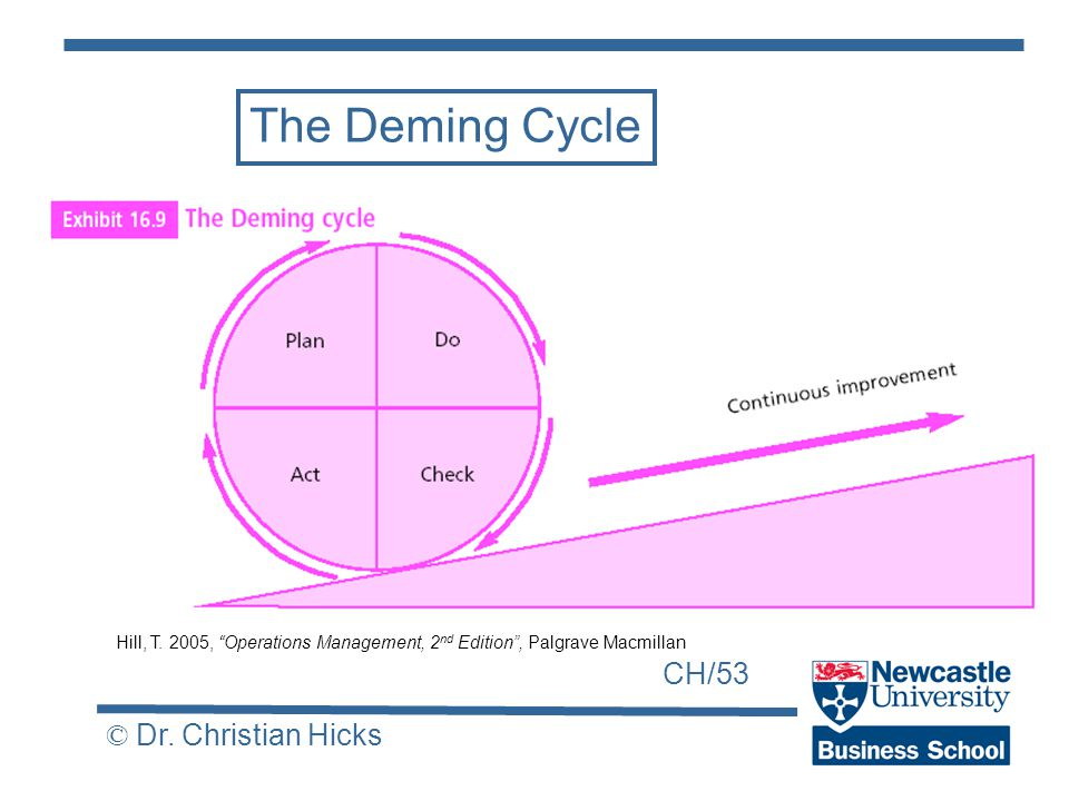 CH/53 © Dr. Christian Hicks The Deming Cycle Hill, T.