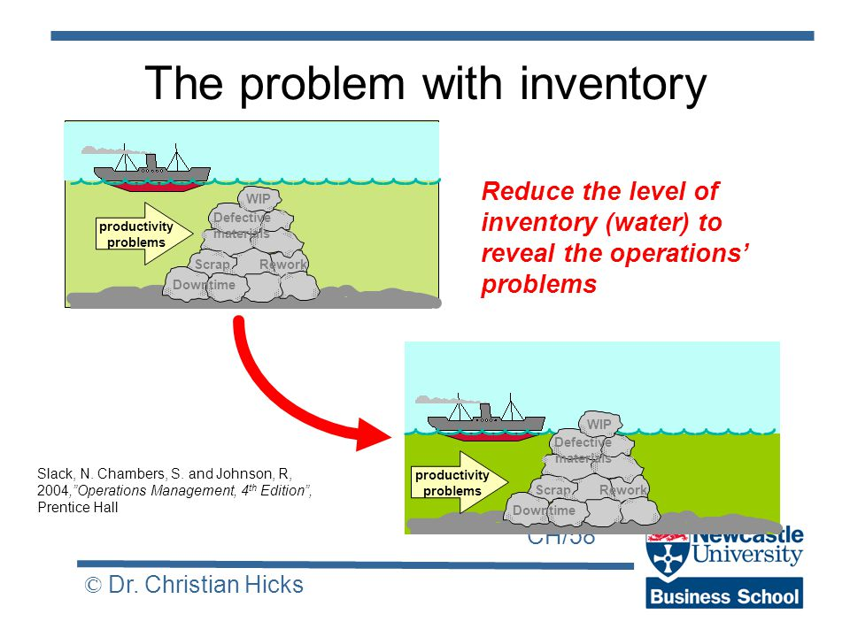 CH/58 © Dr. Christian Hicks The problem with inventory Slack, N.