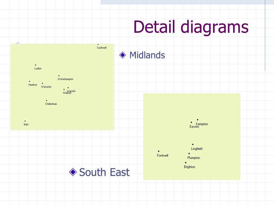 Detail diagrams South East Midlands