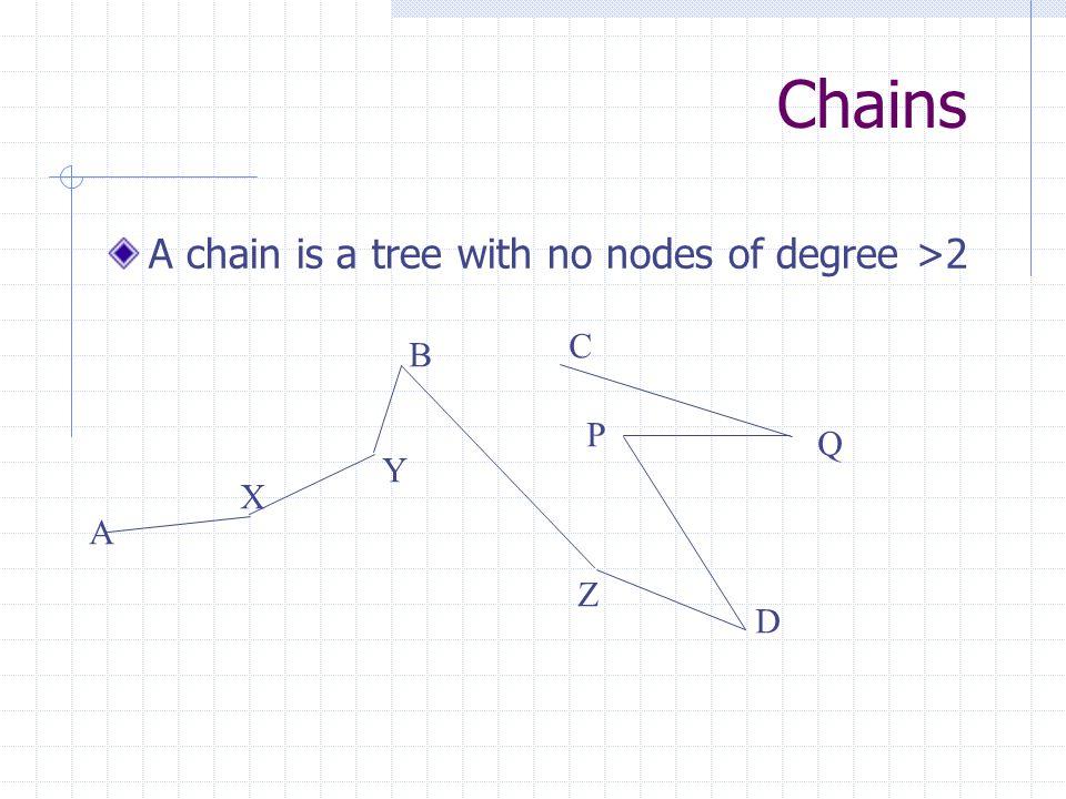 Weighted graphs Each edge has a value (e.g.