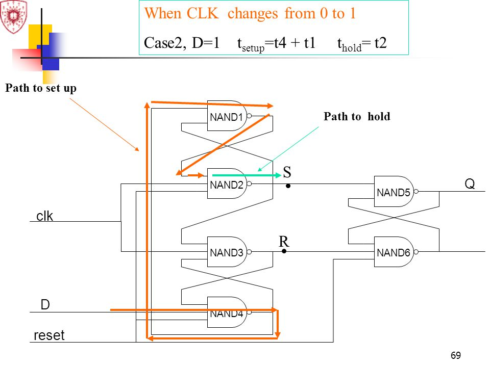 69 clk D reset Q NAND1 NAND2 NAND3 NAND4 NAND5 NAND6 S R When CLK changes from 0 to 1 Case2, D=1 t setup =t4 + t1 t hold = t2 Path to set up Path to h