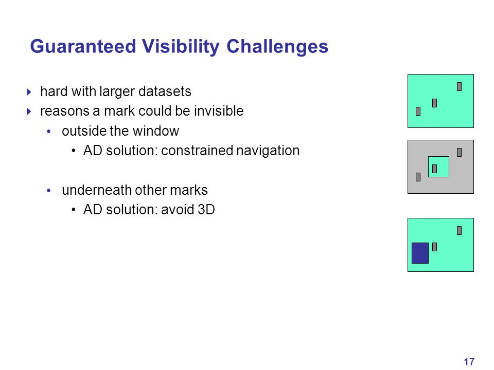 17 Guaranteed Visibility Challenges  hard with larger datasets  reasons a mark could be invisible outside the window AD solution: constrained navigation underneath other marks AD solution: avoid 3D