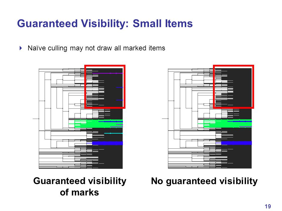 19 Guaranteed Visibility: Small Items  Naïve culling may not draw all marked items GVno GV Guaranteed visibility of marks No guaranteed visibility