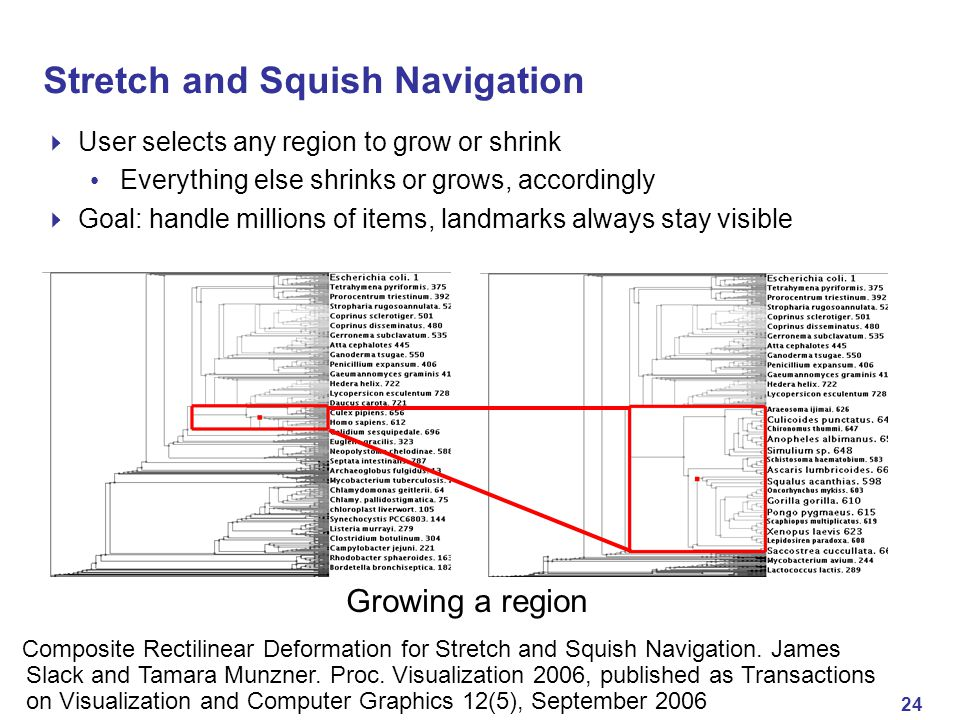 24 Stretch and Squish Navigation  User selects any region to grow or shrink Everything else shrinks or grows, accordingly  Goal: handle millions of items, landmarks always stay visible Growing a region Composite Rectilinear Deformation for Stretch and Squish Navigation.