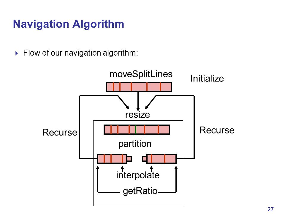 27 Navigation Algorithm  Flow of our navigation algorithm: moveSplitLines resize partition interpolate getRatio Initialize Recurse