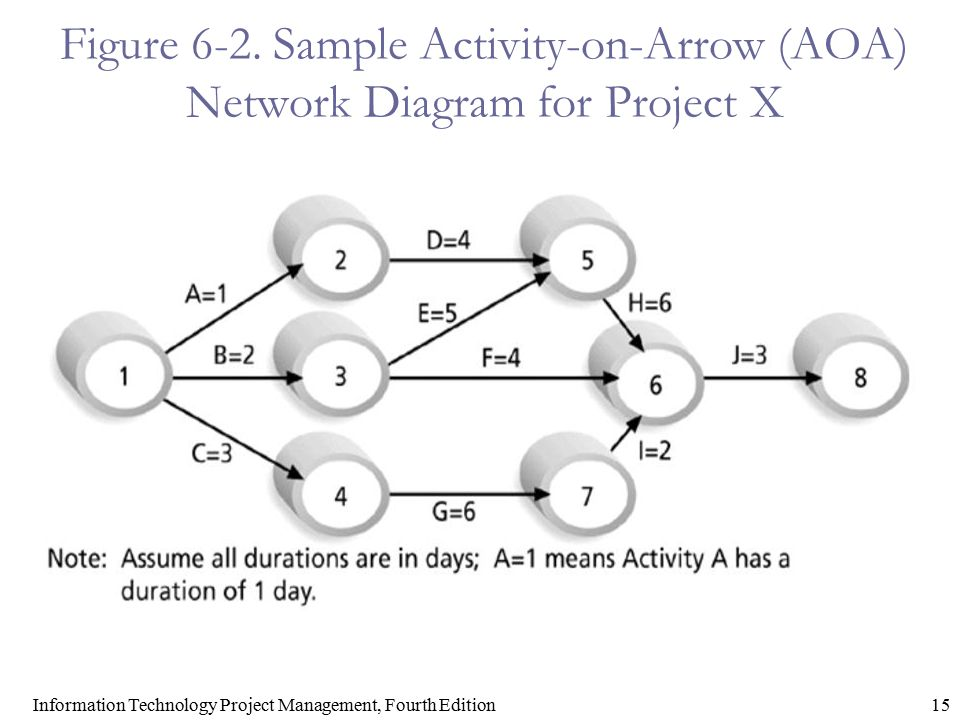 15Information Technology Project Management, Fourth Edition Figure 6-2. Sample Activity-on-Arrow (AOA) Network Diagram for Project X