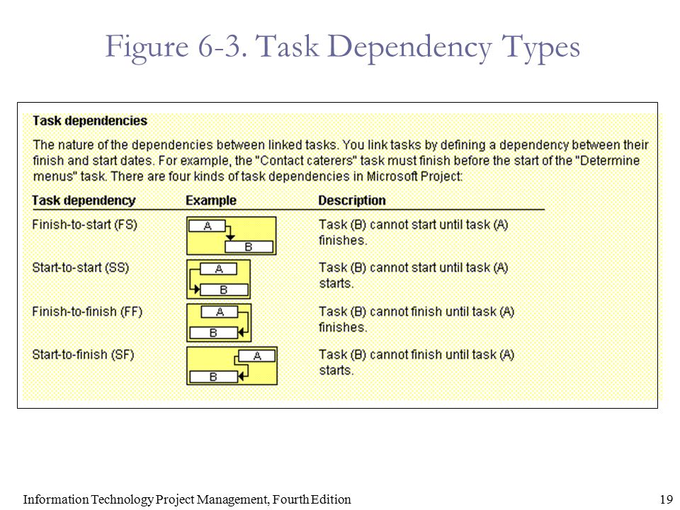 19Information Technology Project Management, Fourth Edition Figure 6-3. Task Dependency Types