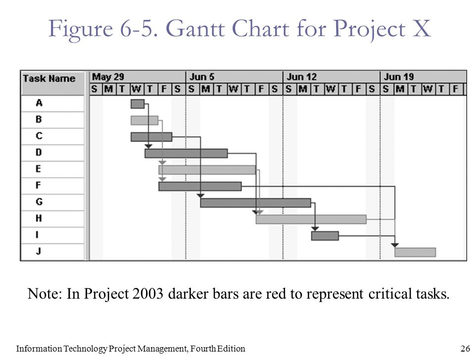 26Information Technology Project Management, Fourth Edition Figure 6-5. Gantt Chart for Project X Note: In Project 2003 darker bars are red to represe
