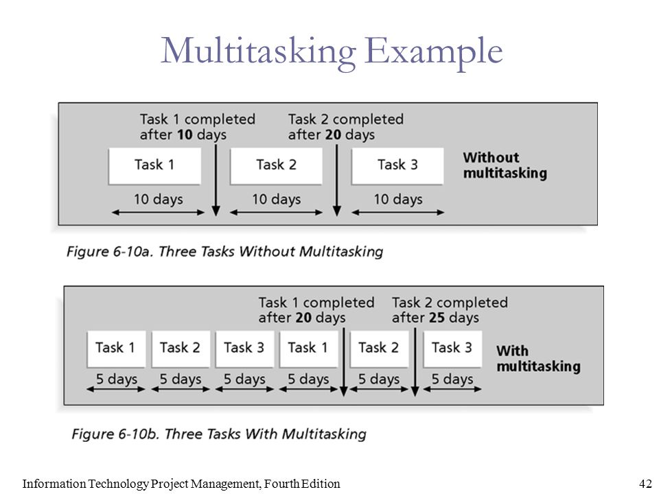 42Information Technology Project Management, Fourth Edition Multitasking Example