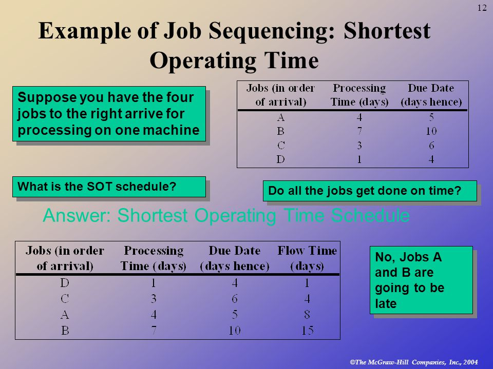© The McGraw-Hill Companies, Inc., 2004 12 Example of Job Sequencing: Shortest Operating Time Answer: Shortest Operating Time Schedule Suppose you have the four jobs to the right arrive for processing on one machine What is the SOT schedule.