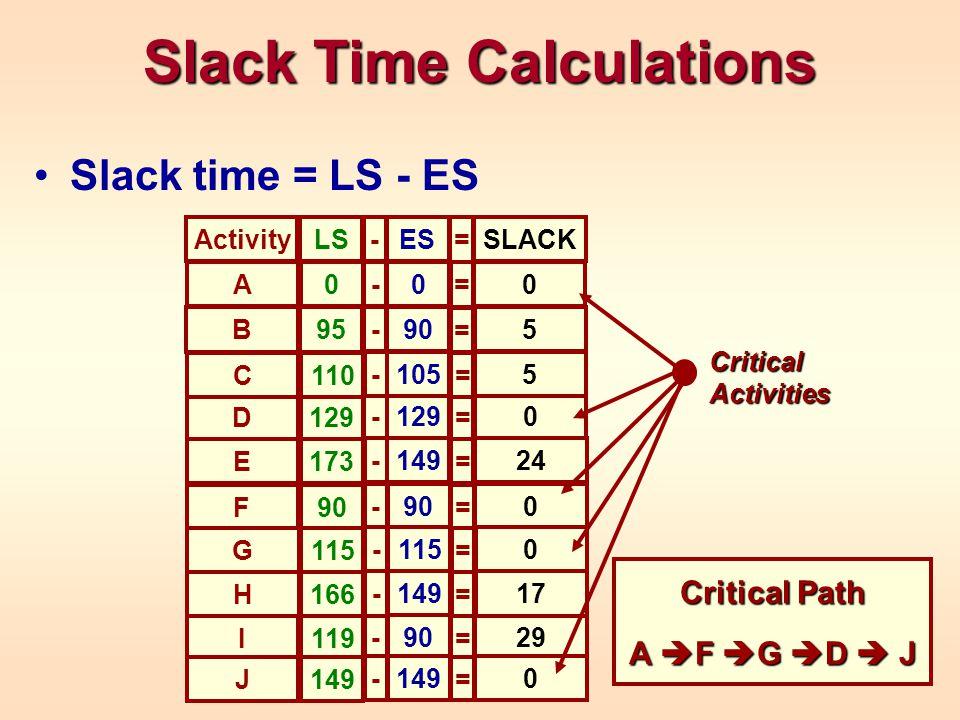 Slack Time Calculations Slack time = LS - ES LSActivity ES - = SLACK 119I 90 - = 29 90F - = 0 129D - = 0 0A 0 - = 0 95B 90 - = 5 110C 105 - = 5 173E 149 - = 24 115G - = 0 166H 149 - = 17 149J - = 0 Critical Activities Critical Path A  F  G  D  J