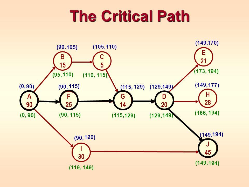 The Critical Path The Critical Path H 28 E 21 G 14 J 45 A 90 B 15 D 20 I 30 F 25 C5C5 90) (0, (90, 105)(90, 115) (90, 120) (105, 110) (115, 129) (129, 149) (149,170) (149, 177) (149, 194) (173, 194) (166, 194) (149, 149) (119, 149) (129, 129) (115, 115) (110, 115) (90, 110) (95,90) (0,