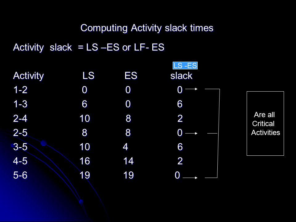 Computing Activity slack times Activity slack = LS –ES or LF- ES Activity LS ES slack 1-2 0 0 0 1-3 6 0 6 2-4 10 8 2 2-5 8 8 0 3-5 10 4 6 4-5 16 14 2 5-6 19 19 0 LS -ES Are all Critical Activities