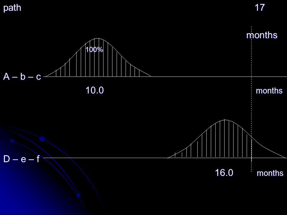 path 17 months months 100% 100% A – b – c 10.0 months 10.0 months D – e – f 16.0 months 16.0 months