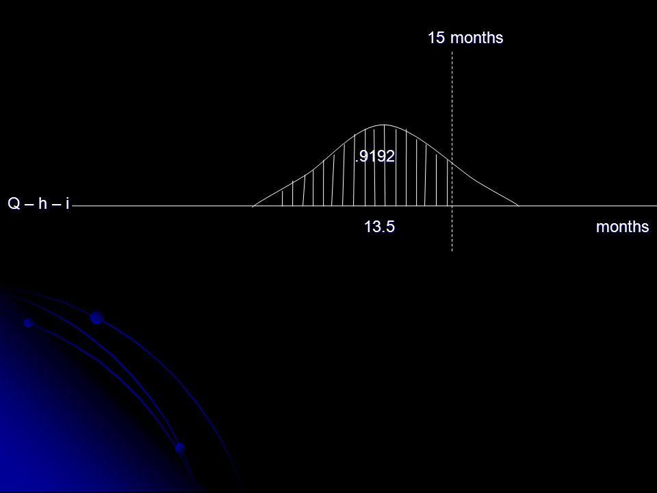 15 months 15 months.9192.9192 Q – h – i 13.5 months 13.5 months