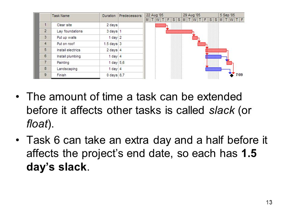 13 The amount of time a task can be extended before it affects other tasks is called slack (or float). Task 6 can take an extra day and a half before