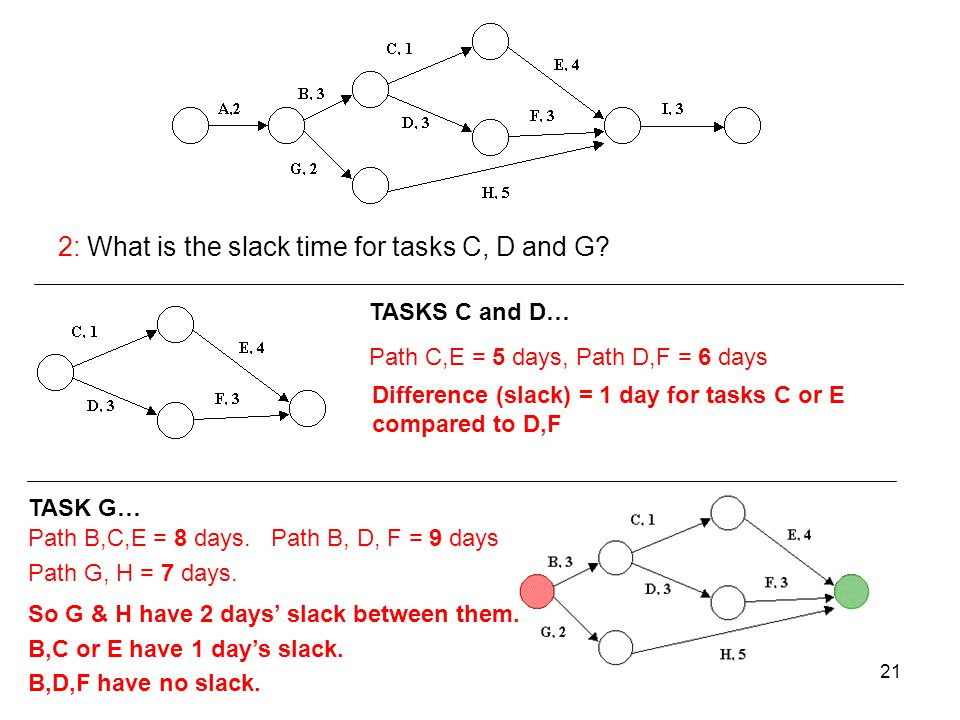 21 2: What is the slack time for tasks C, D and G? Path C,E = 5 days, Path D,F = 6 days Path B,C,E = 8 days. Path B, D, F = 9 days Path G, H = 7 days.