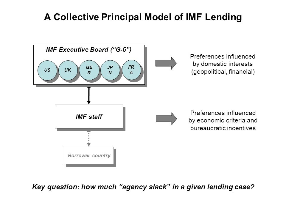"A Collective Principal Model of IMF Lending Borrower country IMF staff IMF Executive Board (""G-5"") US UK GE R JP N FR A Preferences influenced by dome"