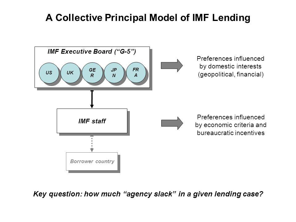 G-5 Bank Exposure in Recent IMF Lending Cases Aggregate G-5 exposure ($billions) 68.539.550.360.634.60.36.9 SOURCE: Bank for International Settlements.