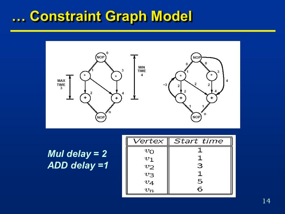 14 … Constraint Graph Model Mul delay = 2 ADD delay =1
