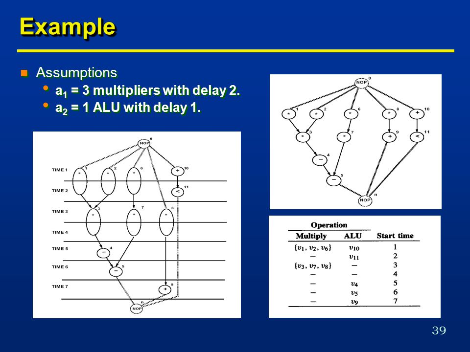 39 ExampleExample n Assumptions a 1 = 3 multipliers with delay 2.