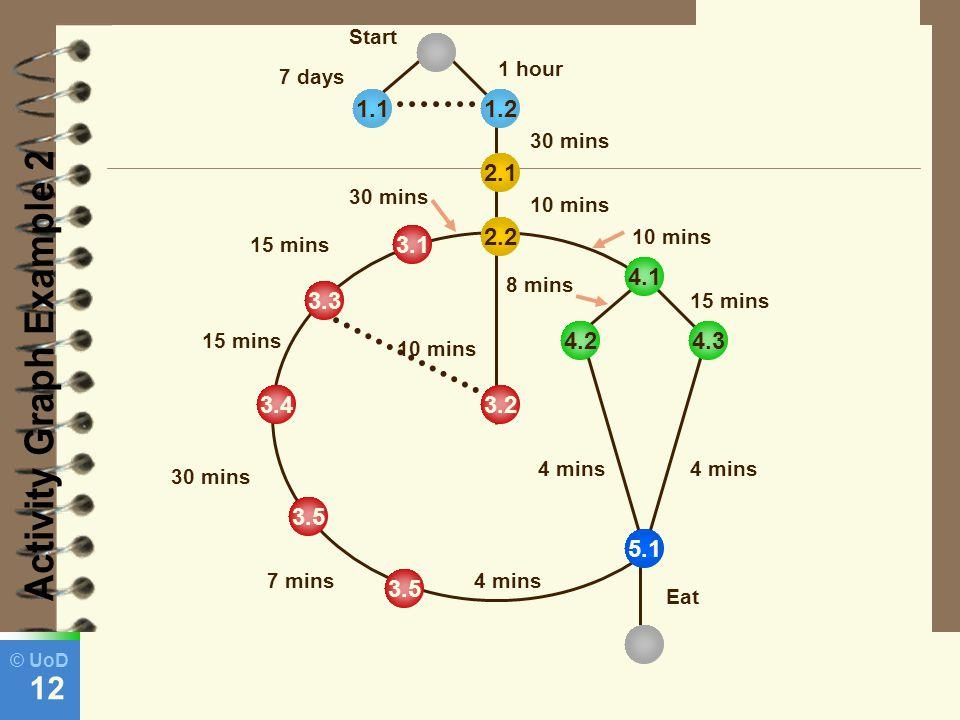 © UoD 12 3.2 3.5 3.4 3.5 3.3 3.1 2.2 2.1 1.21.1 5.1 4.1 4.34.2 Start 7 days 1 hour 30 mins 10 mins 15 mins 30 mins 7 mins 30 mins 15 mins 10 mins 8 mins 10 mins 4 mins Eat