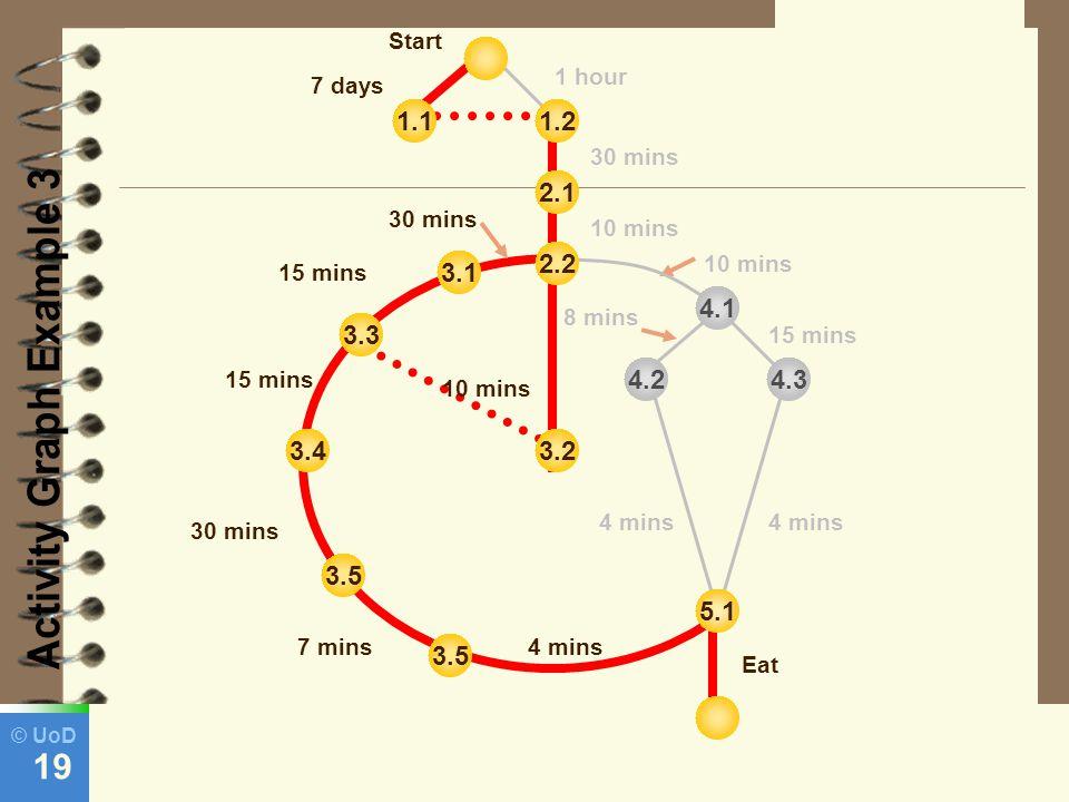 © UoD 19 3.2 3.5 3.4 3.5 3.3 3.1 2.1 1.21.1 5.1 4.34.2 Start 7 days 1 hour 30 mins 15 mins 30 mins 7 mins 30 mins 15 mins 10 mins 4 mins Eat 10 mins 4.1 8 mins 2.2