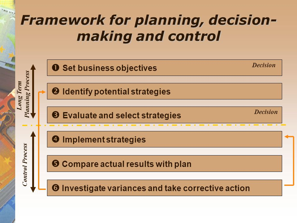 Framework for planning, decision- making and control  Set business objectives  Identify potential strategies  Evaluate and select strategies  Implement strategies  Compare actual results with plan  Investigate variances and take corrective action Long Term Planning Process Control Process Decision
