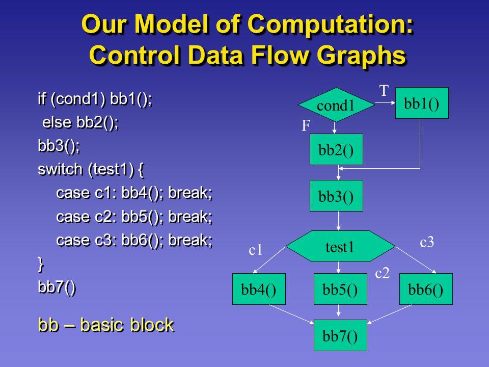 Our Model of Computation: Control Data Flow Graphs if (cond1) bb1(); else bb2(); bb3(); switch (test1) { case c1: bb4(); break; case c2: bb5(); break;