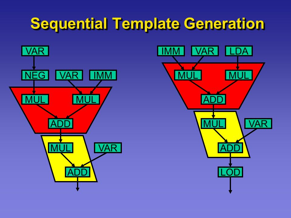 Sequential Template Generation VAR IMMNEG MUL ADD MUL ADD VAR IMMVARLDA MUL ADD MUL ADD VAR LOD