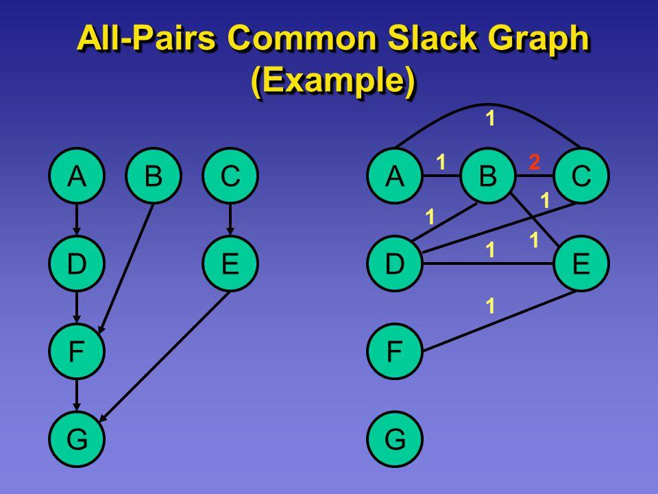 All-Pairs Common Slack Graph (Example) A D F G C E B A D F G C E B 1 1 1 1 1 2 1 1